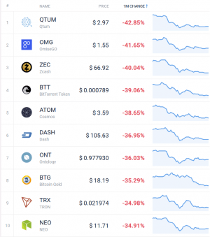 Coin Race: Top 10 Winners/Losers of July 104