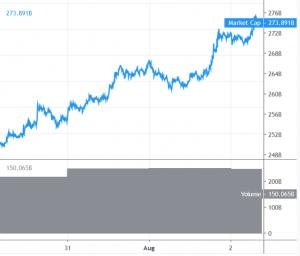 Bitcoin schießt um 6 % nach oben, Altcoins könnten folgen 101
