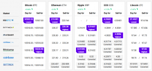 Bitcoin Rallies 6%, Altcoins Sighting Bullish Continuation 102