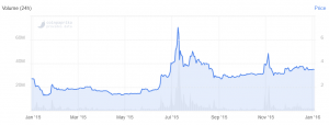 From Halving to Halving: Litecoin Has Seen Massive Rise 102