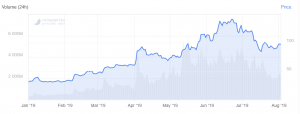 From Halving to Halving: Litecoin Has Seen Massive Rise 103