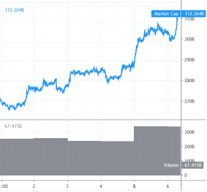 Bitcoin Rallies Past USD 12,000, Altcoins Gaining Momentum 101