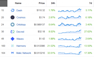 New Coinbase Listing Candidates Show Mixed Results 102