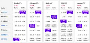 Bitcoin en Altcoins corrigeren winsten 102