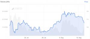 Bitcoin en baisse à 10.5K USD alors que Ether et Ripple se maintiennent 102
