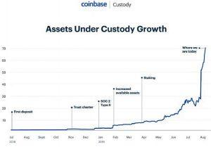 Coinbase to 'Store 5% of all the BTC in the World' Following Xapo Deal 102