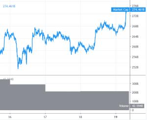 Herstel Bitcoin en Altcoins geconfronteerd met weerstand 101