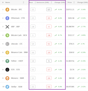 Crypto Market Sentiment Drop Softened Today; BTC Left Positive Zone 102