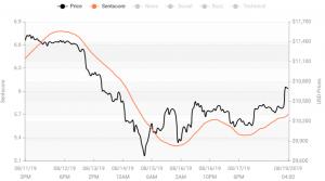 Crypto Market Sentiment Drop Softened Today; BTC Left Positive Zone 103