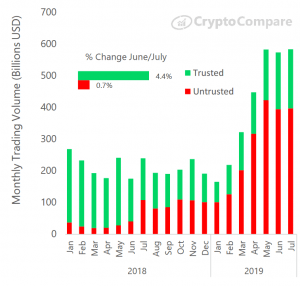 'Untrusted' Crypto Exchanges Increased Their Market Share in 2019 102
