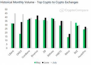 'Untrusted' Crypto Exchanges Increased Their Market Share in 2019 103