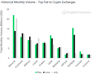 'Untrusted' Crypto Exchanges Increased Their Market Share in 2019 104