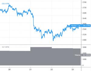 Bitcoin und Altcoins tendieren nach oben 101