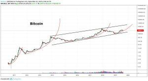 Bitcoin Wedge Pattern May Lead to New 'Parabolic Phase': Analysts 102