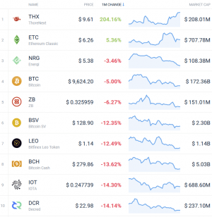 Coin Race: Top Winners/Losers of August 103