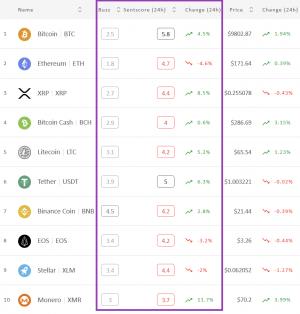 Crypto Market Sentiment Remains Neutral 102