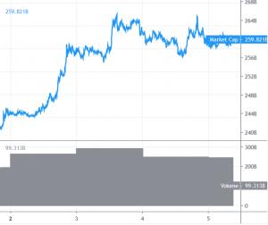 Bitcoin und BNB klettern nach oben 101