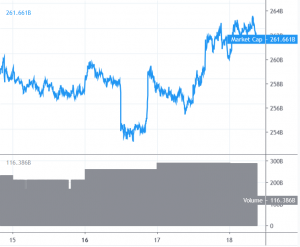 Ethereum and Ripple Rally While Bitcoin Stalls 101