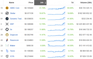 Dozens of Altcoins on the Rise, but is it Alt Season Yet? 102