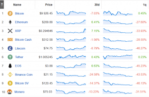 Most Top 10 Coins' Trading Volumes Increase; BTC's Drops Further 102