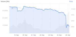 The Fall Season: Bitcoin Price at USD 8K, Altcoins in ~20% Drop 103
