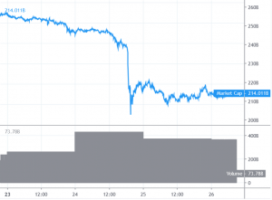 Bitcoin Price Struggles to Recover, Altcoins Turned Sell On Rallies 101