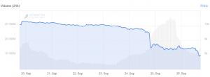 Bitcoin pris dips under USD 8 000, Ethereum pris sjunker 5% 102