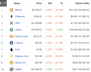 Bitcoin pris dips under USD 8 000, Ethereum pris sjunker 5% 103