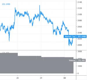 Il prezzodi  Bitcoin e altcoin potrebbe flettersi di nuovo 101