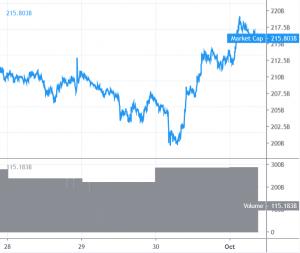 Bitcoin Price Rebounds to USD 8.5K, Altcoins Start Corrective Increase 101