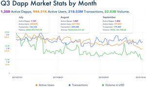 La DeFi stimule les applications Ethereum malgré la baisse du marché 102