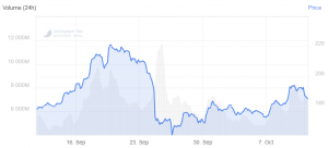Ethereum non mantiene i 190 dollari, riduce i guadagni settimanali 102