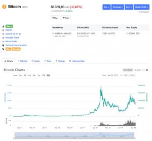 Le prix du bitcoin forex
