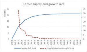 Il ne reste que 3 millions de bitcoins à miner sur les 21 prévus! 101