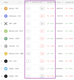 Crypto Market Sentiment Continues its Rise; Bitcoin and XRP at the Top 102