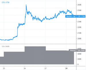 Bitcoin Price and Altcoins Poised for Further Appreciation 101