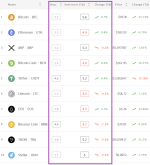 Crypto Market Sentiment Back to Pre-Crash Level; Bitcoin Reigns Alone 102