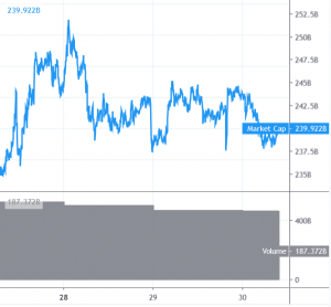 Bitcoin and Altcoins In Corrective Decrease, Key Supports Nearby 101