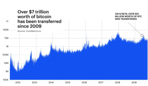 This is How Bitcoin Has Changed in a Year 102