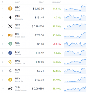 Coin Race: Top Winners/Losers of October, Bitcoin Price Back in Green 102