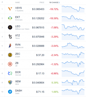 Coin Race: Top Winners/Losers of October, Bitcoin Price Back in Green 104