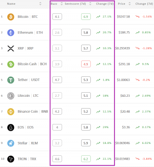 Crypto Market Sentiment Near Positive Zone; BTC and TRX Already There 102