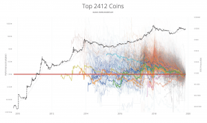 This is Why Dogecoin is Better than 'Altcoins-Degenerators' 102