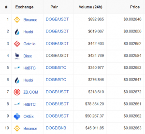 This is Why Dogecoin is Better than 'Altcoins-Degenerators' 104