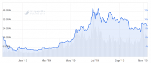 The World Wants to Know Bitcoin Price, BTC Forecast and Is It Healthy? 102