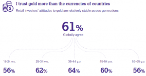 Global Gold Survey Tells 5 Important Things About Bitcoin Adoption 104