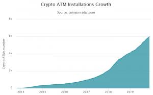 Le nombre de guichets automatiques Bitcoin dépasse la barre des 6 000 unités 102
