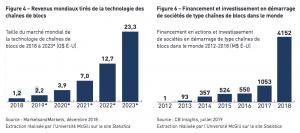 Graphiques tirés du livre blanc sur la blockchain déposé à l'Assemblée nationale du Québec