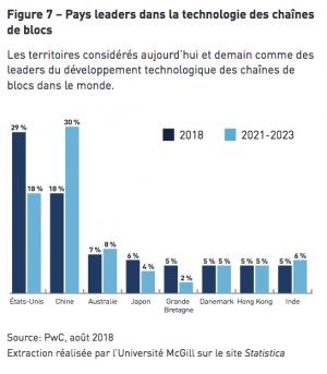 Graphique tiré du livre blanc sur la blockchain déposé à l'Assemblée nationale du Québec