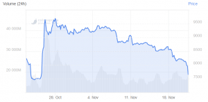 Bitcoin-Preis stürzt auf das Niveau vor der Rallye ab 102